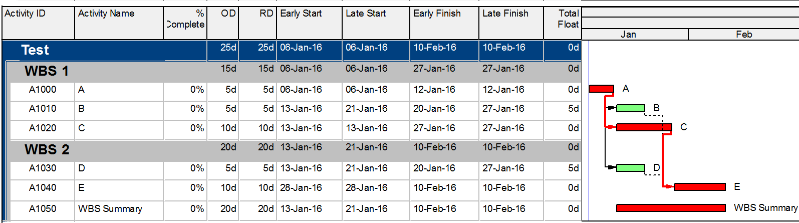 Does it matter calculating the total float from the start dates or finish dates in P6-1