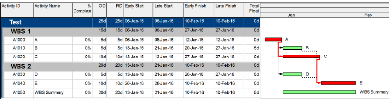 Does it matter calculating the total float from the start dates or finish dates in P6-2