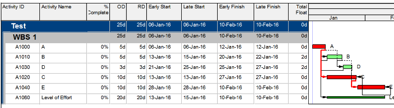 Does it matter calculating the total float from the start dates or finish dates in P6-3