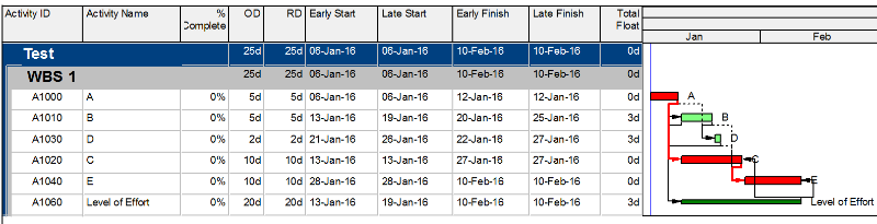 Does it matter calculating the total float from the start dates or finish dates in P6-4
