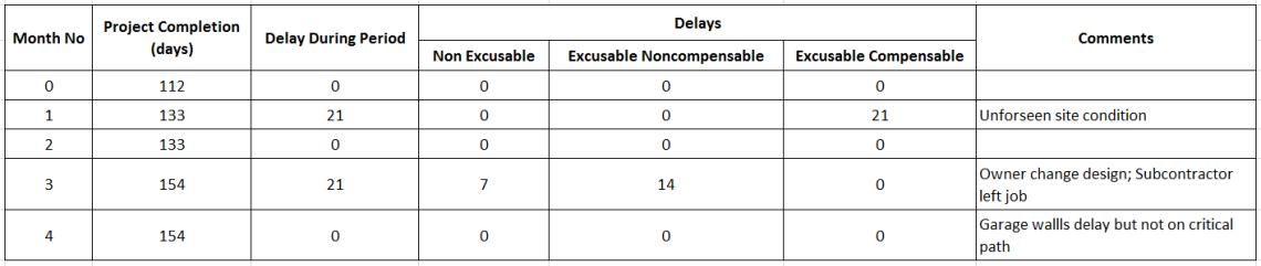 How to perform Time Impact Analysis Window Analysis in Primavera P6 - 11