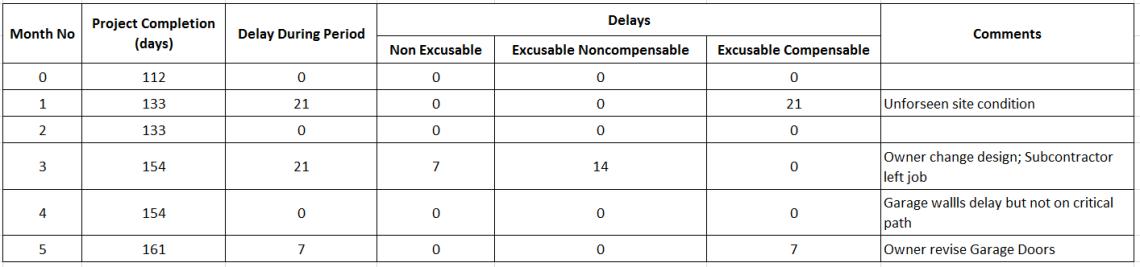 How to perform Time Impact Analysis Window Analysis in Primavera P6 - 13