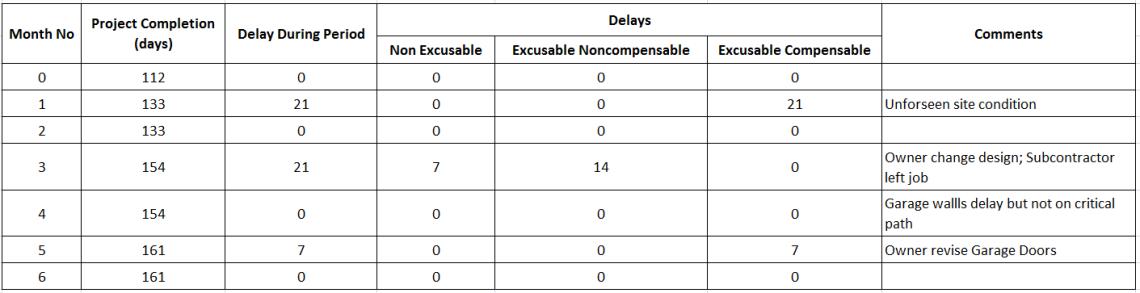 How to perform Time Impact Analysis Window Analysis in Primavera P6 - 15