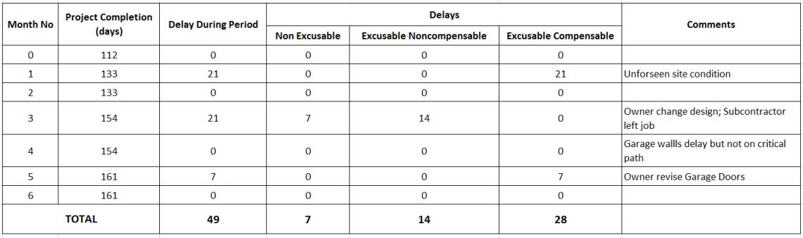 How to perform Time Impact Analysis Window Analysis in Primavera P6 - 16