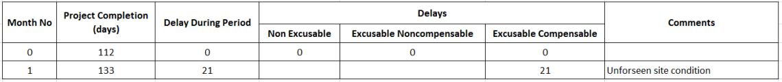 How to perform Time Impact Analysis Window Analysis in Primavera P6 - 4