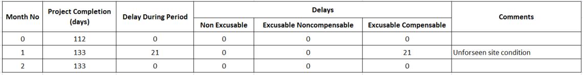How to perform Time Impact Analysis Window Analysis in Primavera P6 - 7