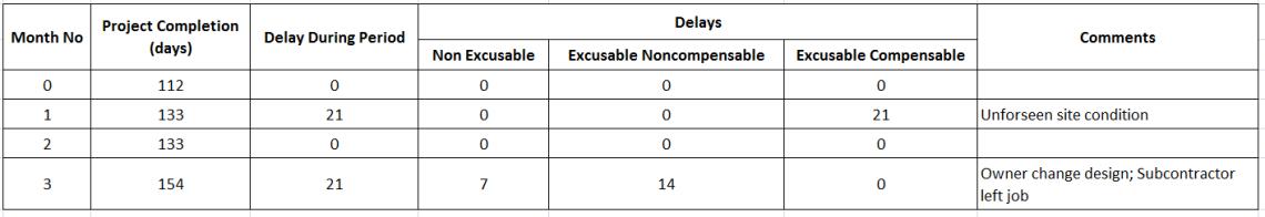 How to perform Time Impact Analysis Window Analysis in Primavera P6 - 9