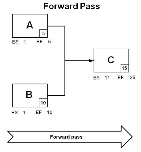 how-early-and-late-date-are-calculated-in-start-to-start-relationship-in-primavera-p6-1