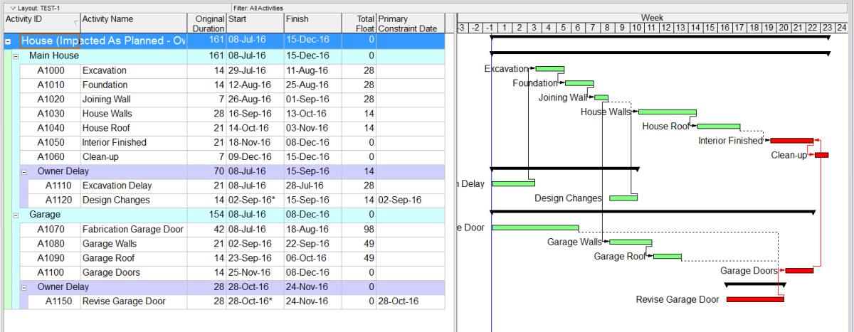 How to perform Impacted As-Planned Delay Analysis in PrimaveraP6