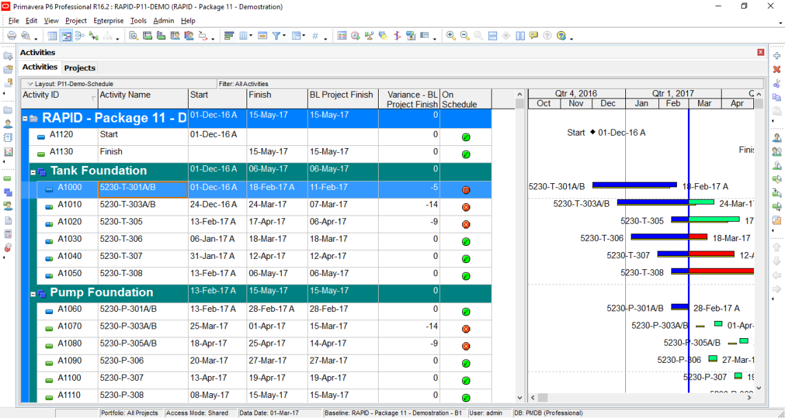 How to quickly identify Behind Schedule and Over Budget activity by Indicator UDF in Primavera P6-8