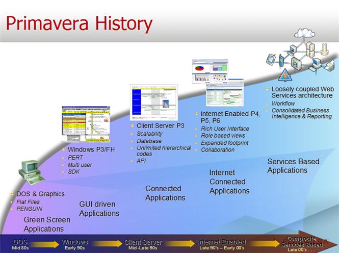 What is Primavera P6 Professional latestversion?
