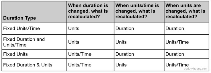How to use Activity Duration Type in Primavera P6-1