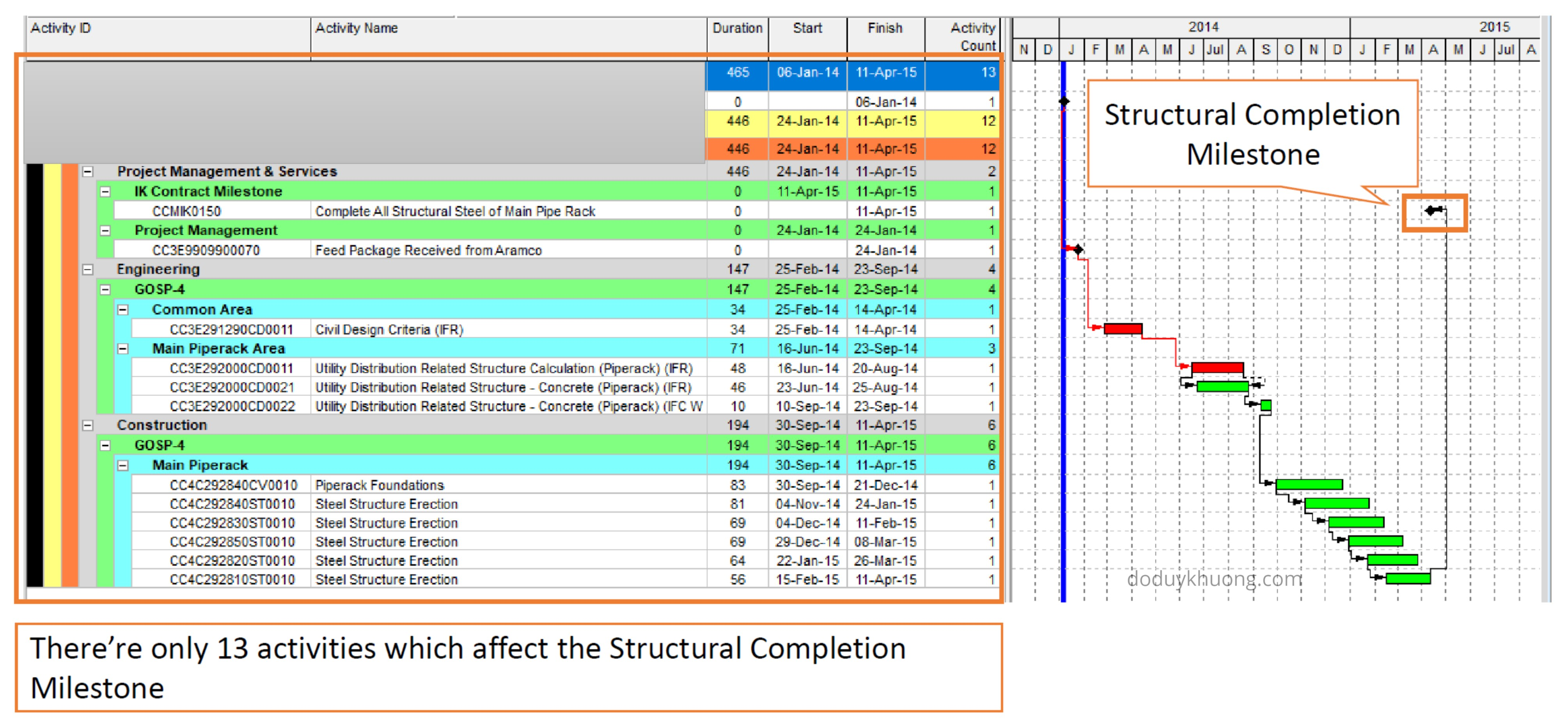 Benefit of using Primavera P6 in Delay Analysis-2: Activities impacting the critical milestones
