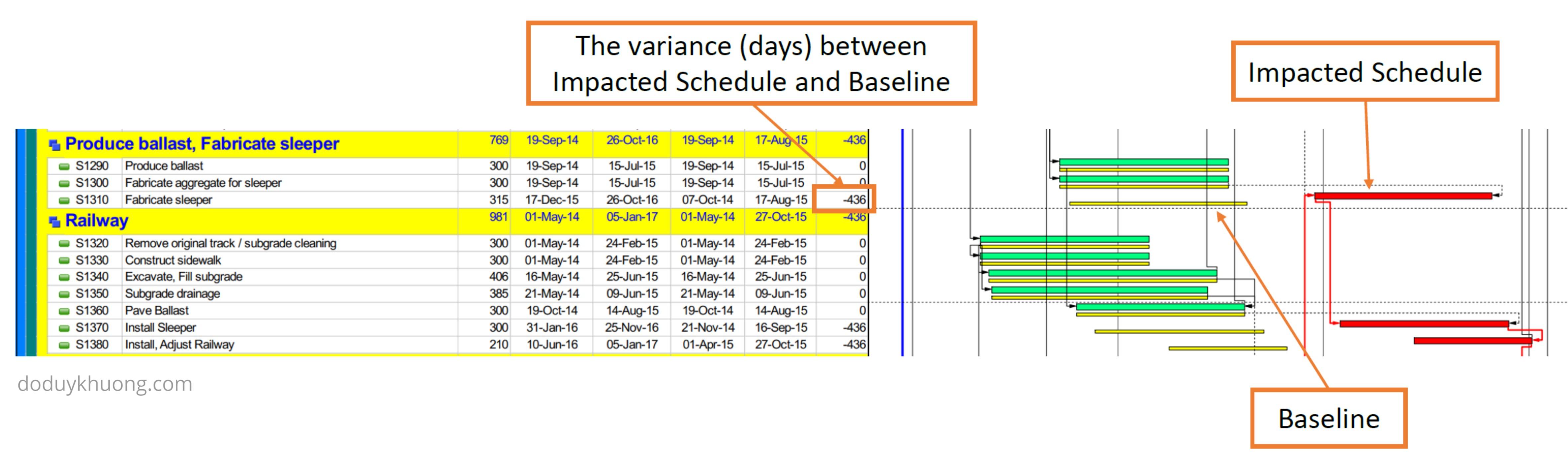 Benefit of using Primavera P6 in Delay Analysis-6: Comparison between the Impacted Schedule and the Baseline Schedule