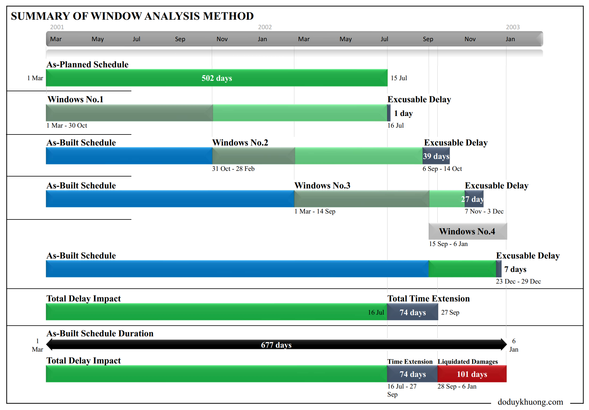Forensic Delay Schedule Analysis - Summary Graphic Report-2-Time Impact Analysis, Window Analysis