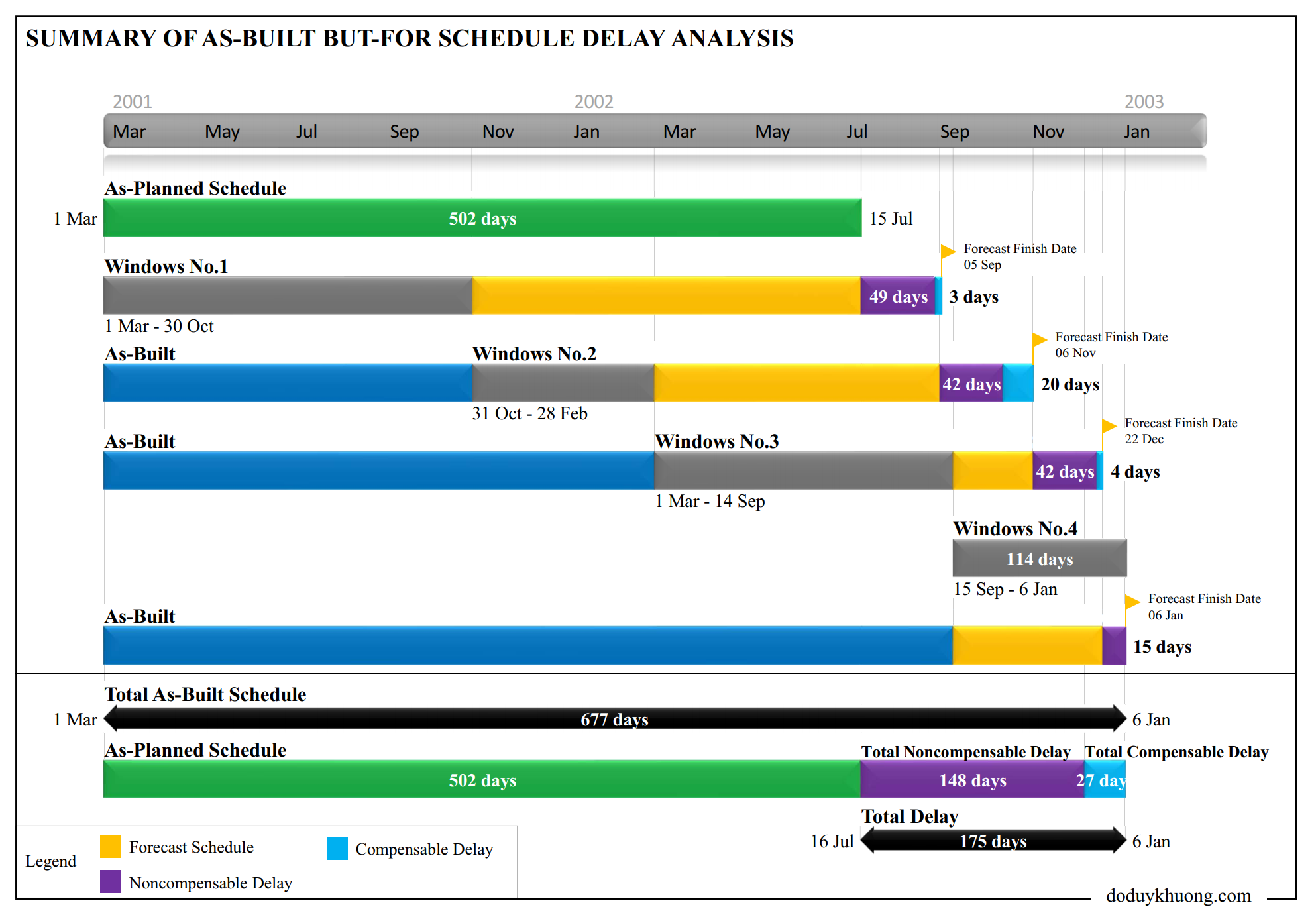 Forensic Delay Schedule Analysis - Summary Graphic Report-3- As-Built But-For, Collapsed As-Built