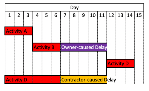 Concurrent Delay in Construction Project-1