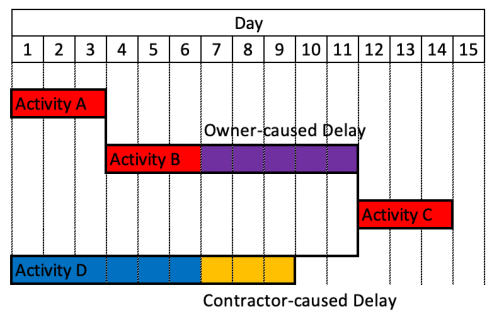 Concurrent Delay in Construction Project-2