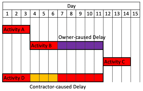 Concurrent Delay in Construction Project-3