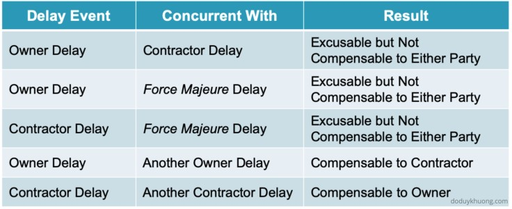 Concurrent Delay and Pacing Delay in Construction Claims-2
