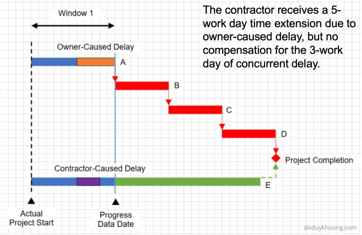 Concurrent Delay and Pacing Delay in Construction Claims-3