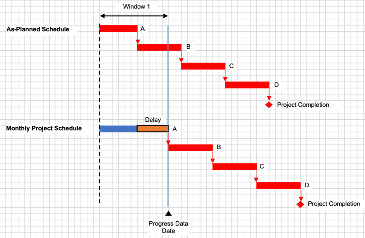 Typical Delay Analysis methods in a Construction Claim-2