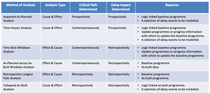Typical Delay Analysis methods in the Construction industry-1