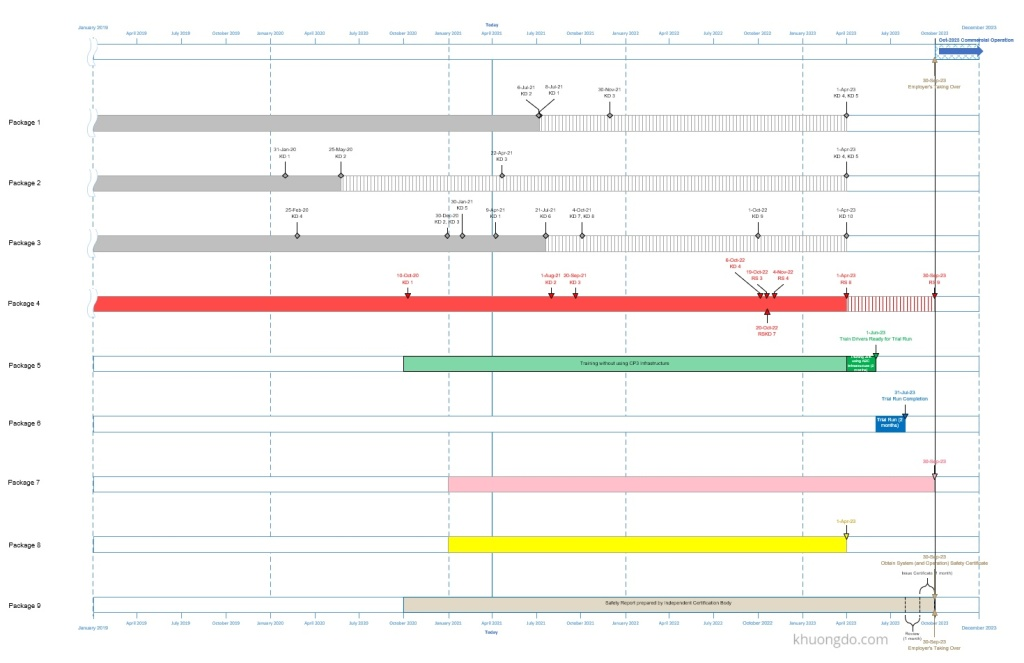 A tool for summary schedule in Timeline or Bar chart - Microsoft Visio Professional-Overall Project Schedule - Sample 1